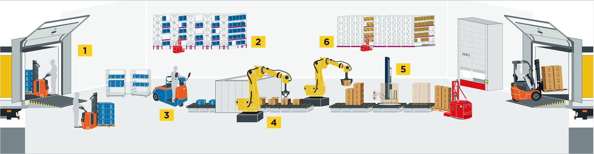 Banner Soluzioni Per la Logistica Intercar